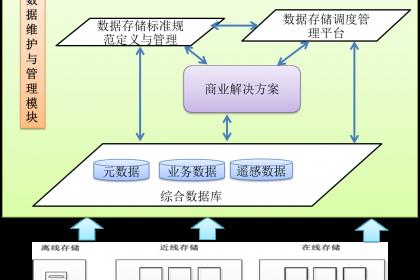 一体化海量栅格数据管理平台
